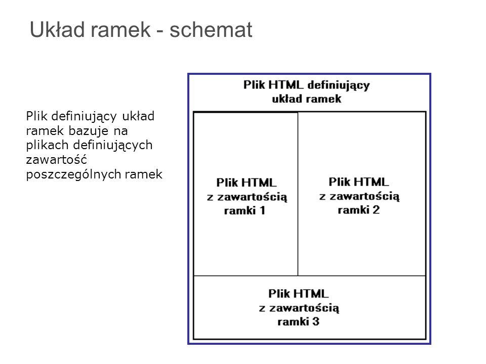 Układ ramek - schemat Plik definiujący układ ramek bazuje na plikach definiujących zawartość poszczególnych ramek.