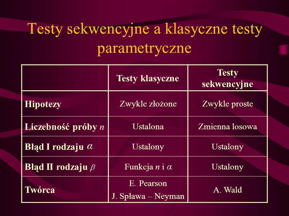 Testy sekwencyjne a klasyczne testy parametryczne
