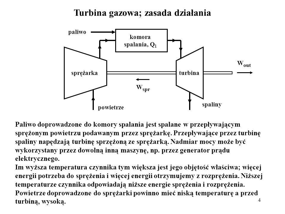 Turbina gazowa; zasada działania