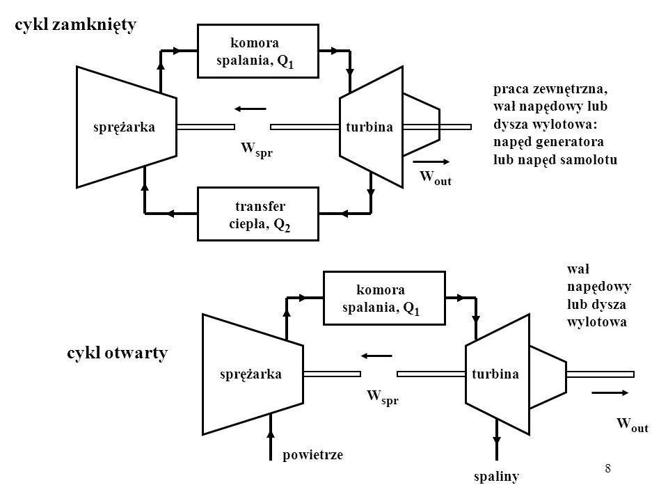 cykl zamknięty cykl otwarty komora spalania, Q1