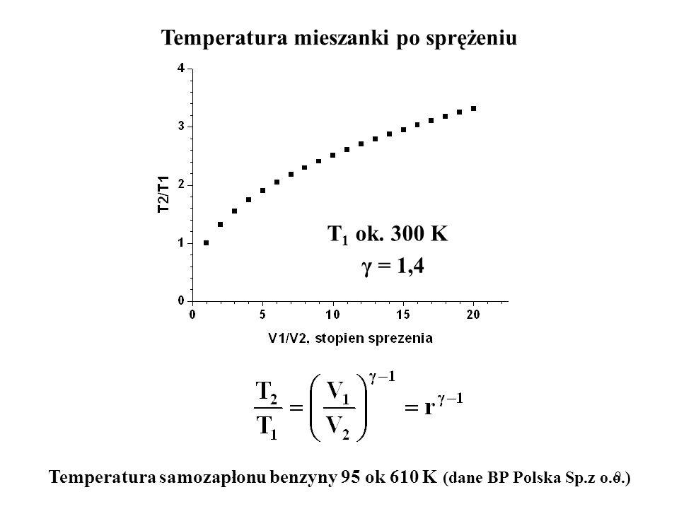 Temperatura mieszanki po sprężeniu T1 ok. 300 K γ = 1,4