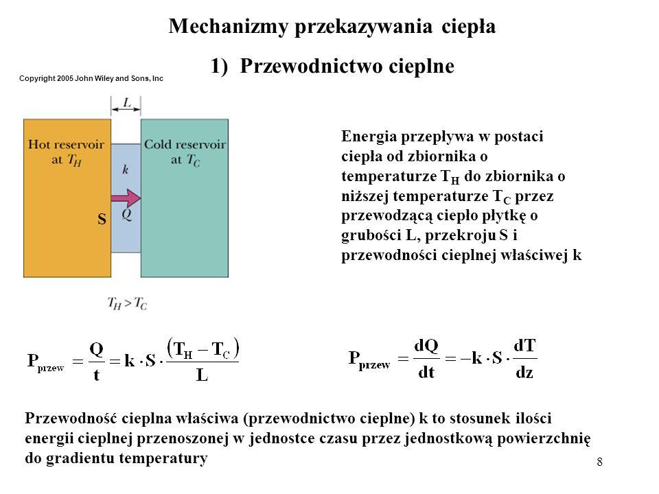 Mechanizmy przekazywania ciepła 1) Przewodnictwo cieplne