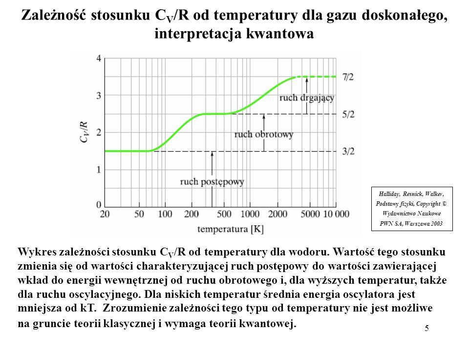 Zależność stosunku CV/R od temperatury dla gazu doskonałego, interpretacja kwantowa