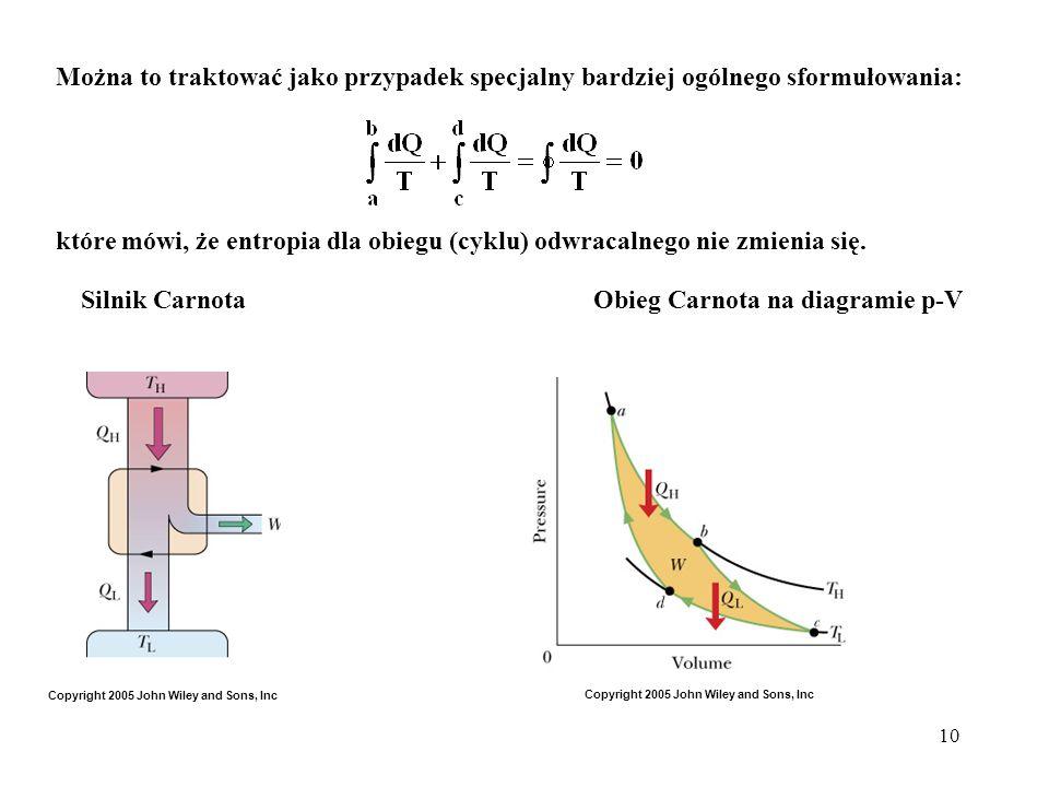 Silnik Carnota Obieg Carnota na diagramie p-V
