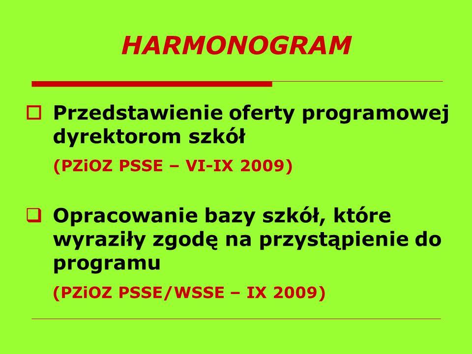 HARMONOGRAM Przedstawienie oferty programowej dyrektorom szkół