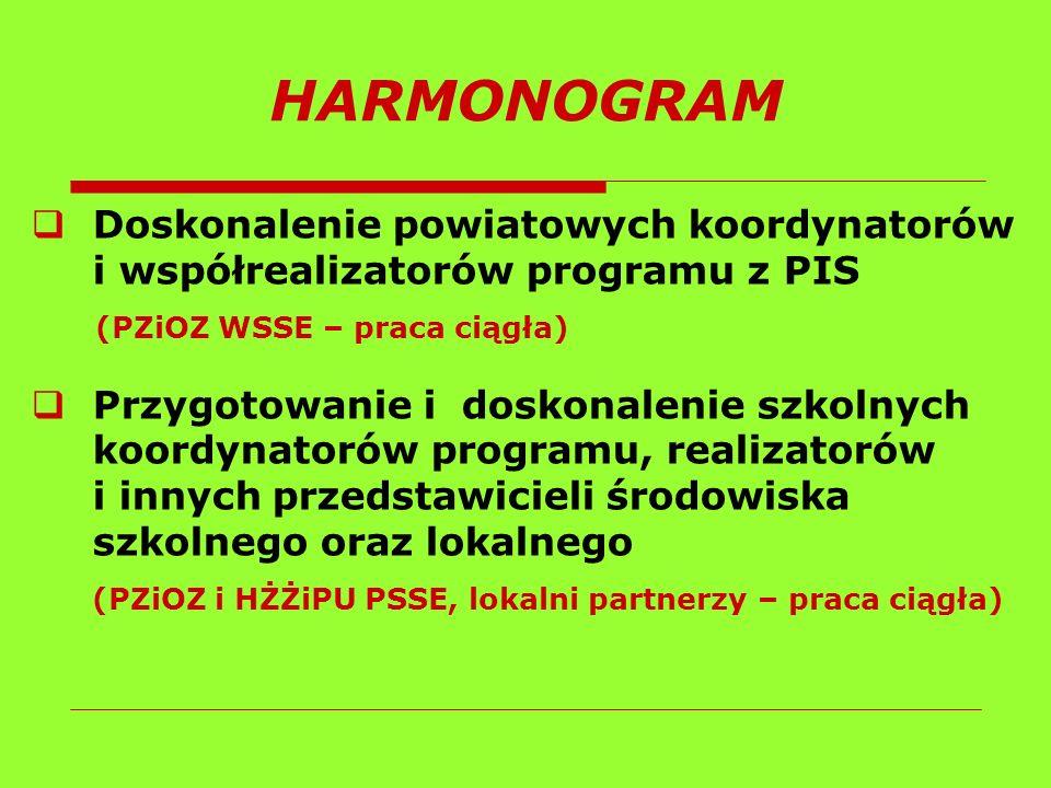 HARMONOGRAM Doskonalenie powiatowych koordynatorów i współrealizatorów programu z PIS. (PZiOZ WSSE – praca ciągła)