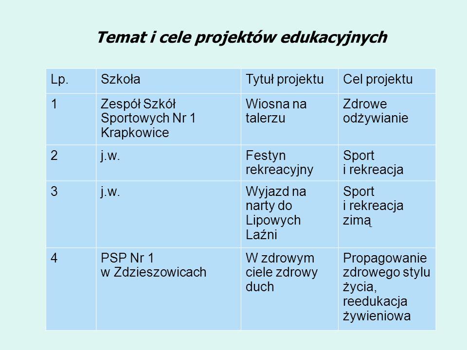 Temat i cele projektów edukacyjnych