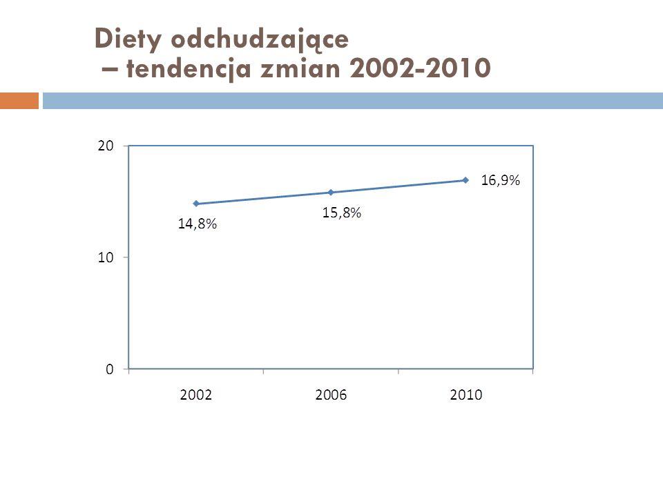 Diety odchudzające – tendencja zmian 2002-2010