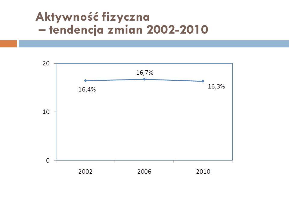 Aktywność fizyczna – tendencja zmian 2002-2010