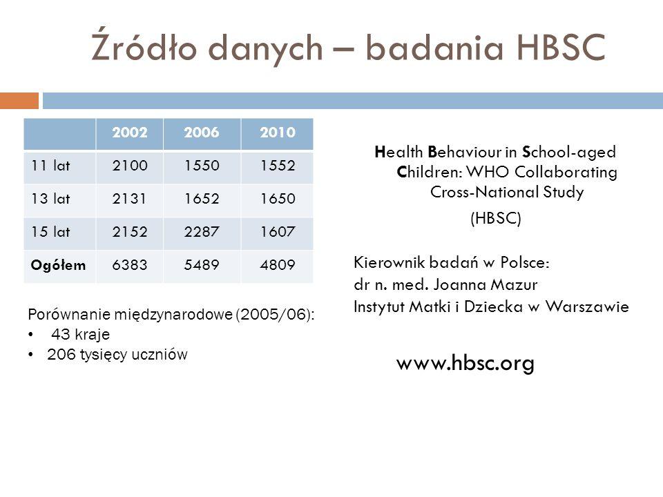 Źródło danych – badania HBSC