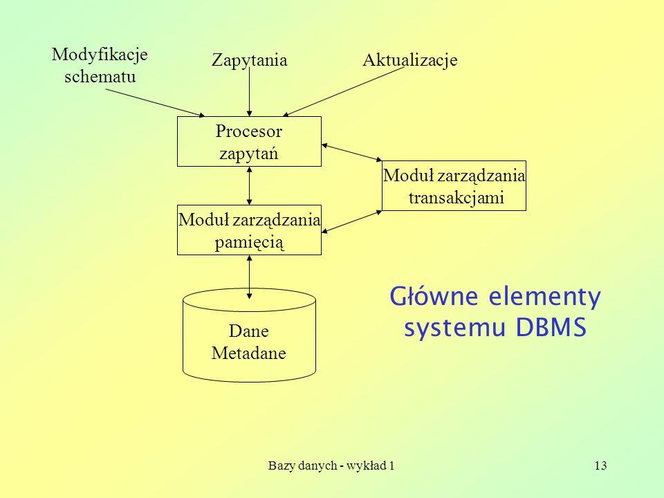 Główne elementy systemu DBMS