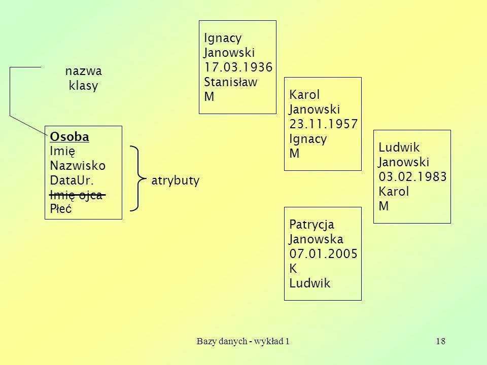 Ignacy Janowski 17.03.1936 Stanisław M nazwa klasy Karol Janowski