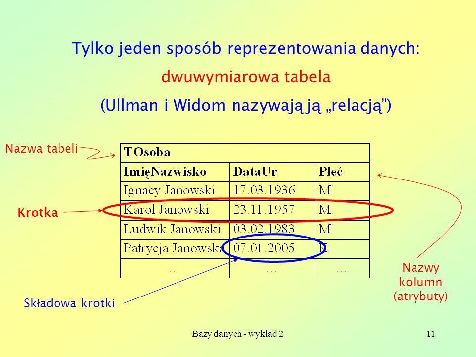 Tylko jeden sposób reprezentowania danych: dwuwymiarowa tabela