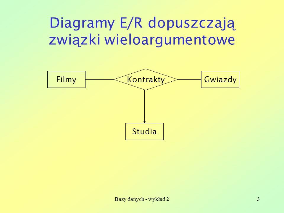 Diagramy E/R dopuszczają związki wieloargumentowe