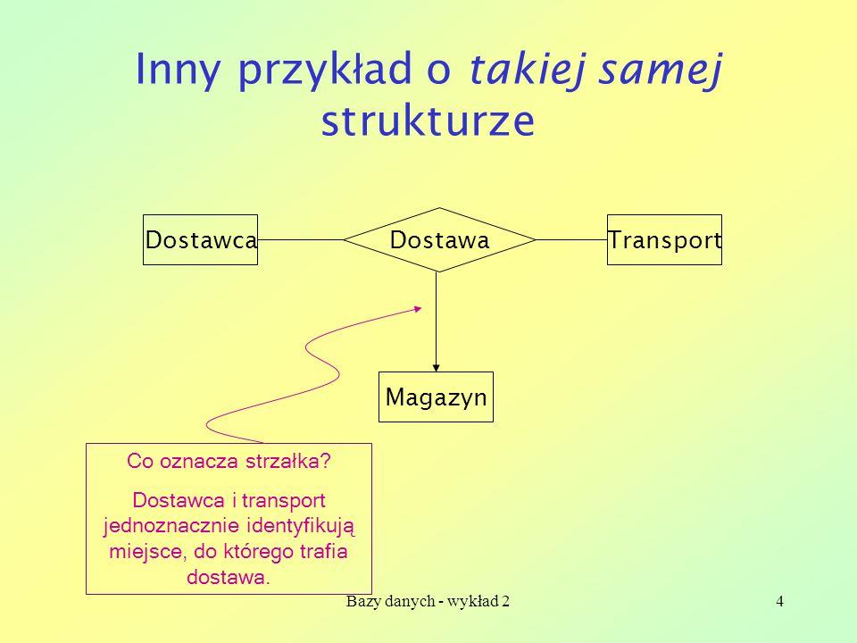Inny przykład o takiej samej strukturze