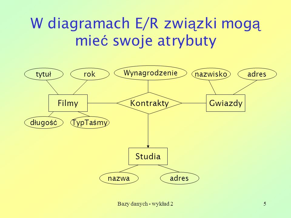 W diagramach E/R związki mogą mieć swoje atrybuty