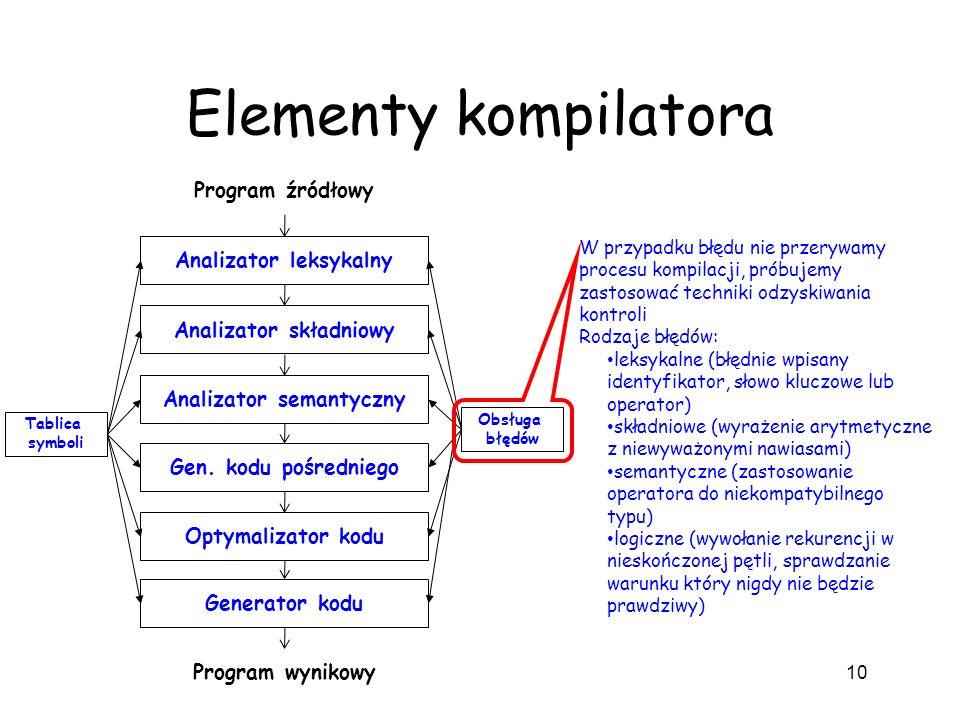 Analizator leksykalny Analizator składniowy Analizator semantyczny