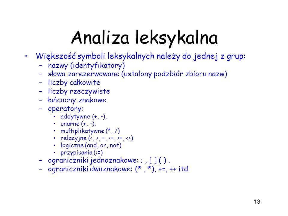Analiza leksykalna Większość symboli leksykalnych należy do jednej z grup: nazwy (identyfikatory)