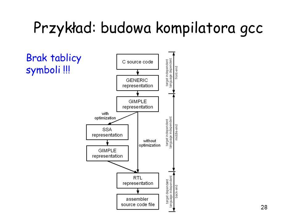 Przykład: budowa kompilatora gcc