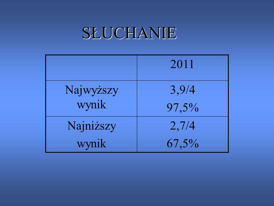 SŁUCHANIE 2011 Najwyższy wynik 3,9/4 97,5% Najniższy wynik 2,7/4 67,5%
