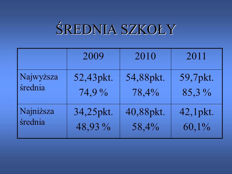 ŚREDNIA SZKOŁY 2009 2010 2011 52,43pkt. 74,9 % 54,88pkt. 78,4%