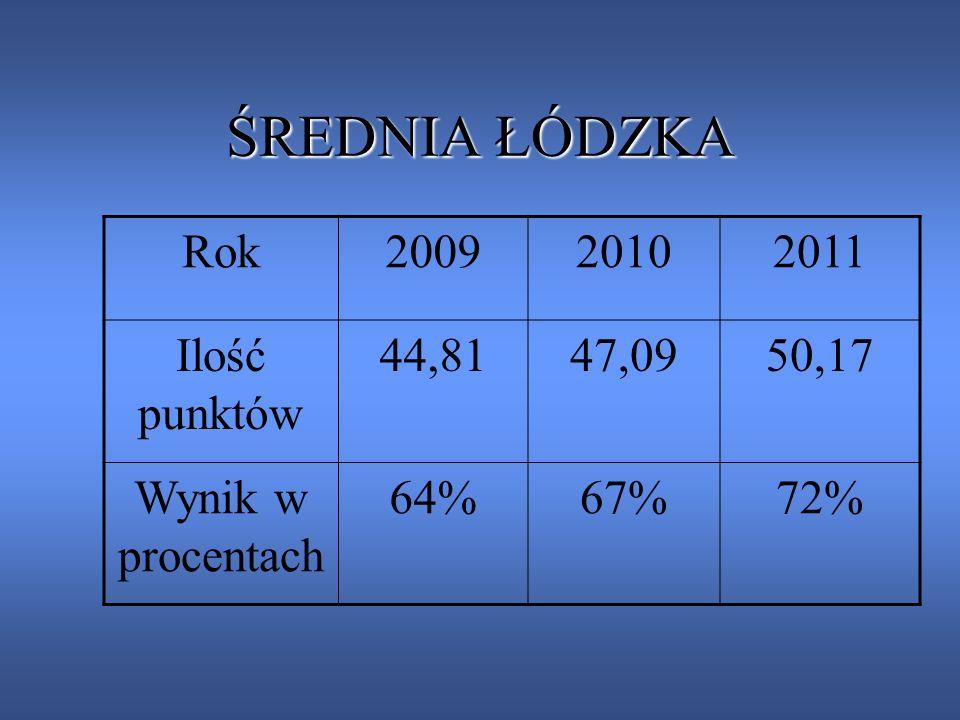 ŚREDNIA ŁÓDZKA Rok 2009 2010 2011 Ilość punktów 44,81 47,09 50,17