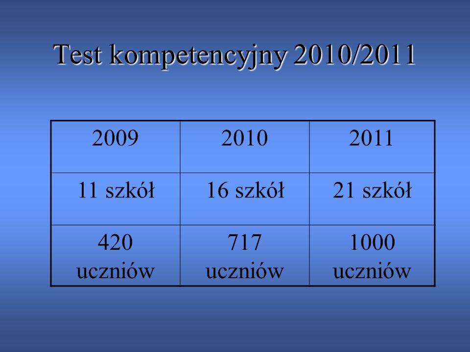 Test kompetencyjny 2010/2011 2009 2010 2011 11 szkół 16 szkół 21 szkół
