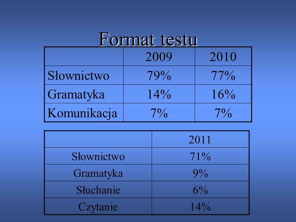 Format testu 2009 2010 Słownictwo 79% 77% Gramatyka 14% 16%