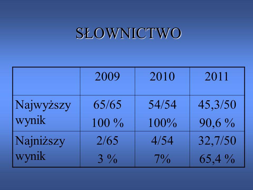 SŁOWNICTWO 2009 2010 2011 Najwyższy wynik 65/65 100 % 54/54 100%