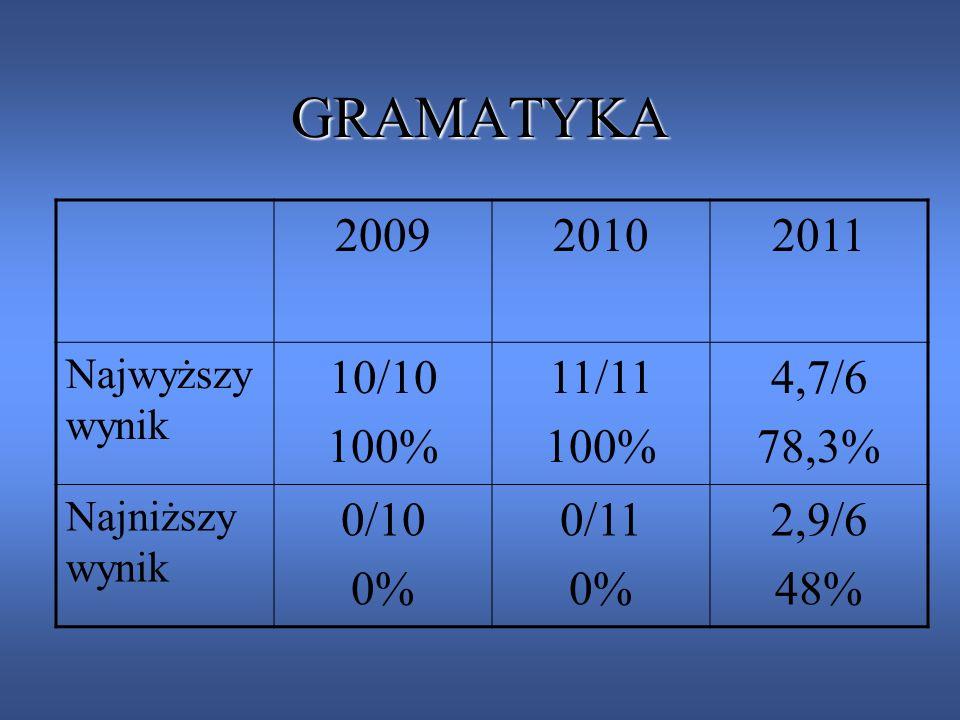 GRAMATYKA 2009. 2010. 2011. Najwyższy wynik. 10/10. 100% 11/11. 4,7/6. 78,3% Najniższy wynik.