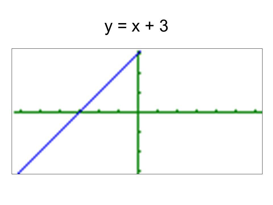 y = x + 3