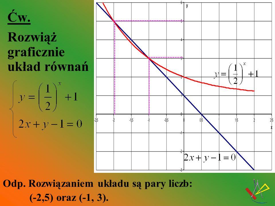 Ćw. Rozwiąż graficznie układ równań