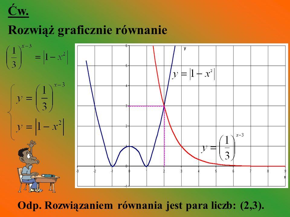 Rozwiąż graficznie równanie