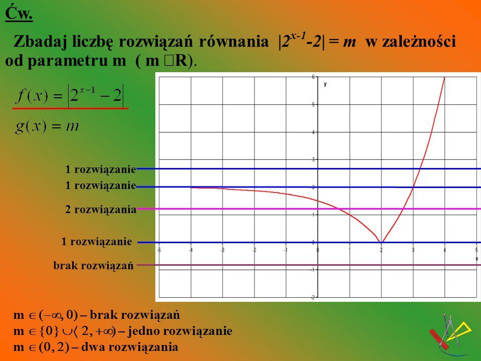 Ćw. Zbadaj liczbę rozwiązań równania |2x-1-2| = m w zależności od parametru m ( m ÎR).