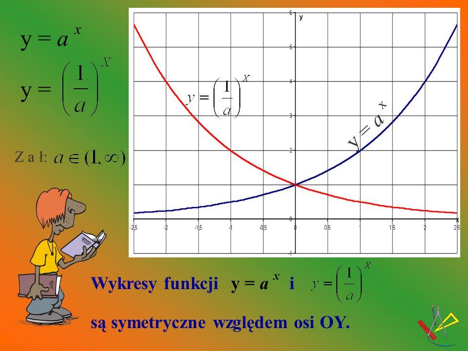 y = a x y = y = a x Wykresy funkcji y = a x i