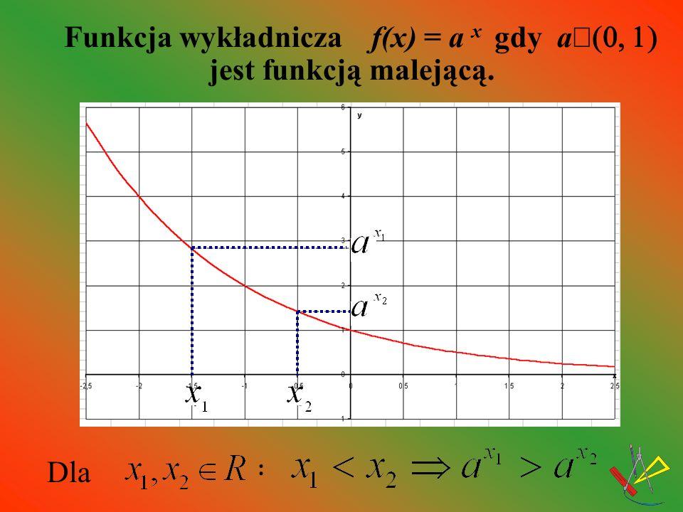 Funkcja wykładnicza f(x) = a x gdy aÎ(0, 1) jest funkcją malejącą.
