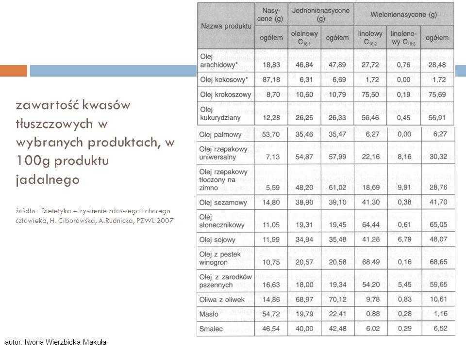 zawartość kwasów tłuszczowych w wybranych produktach, w 100g produktu jadalnego źródło: Dietetyka – żywienie zdrowego i chorego człowieka, H. Ciborowska, A.Rudnicka, PZWL 2007