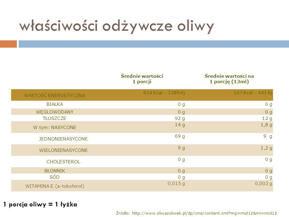 właściwości odżywcze oliwy