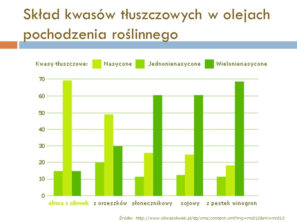 Skład kwasów tłuszczowych w olejach pochodzenia roślinnego