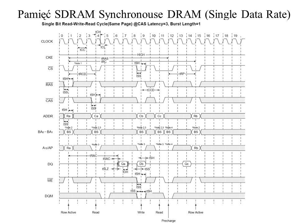 Pamięć SDRAM Synchronouse DRAM (Single Data Rate)