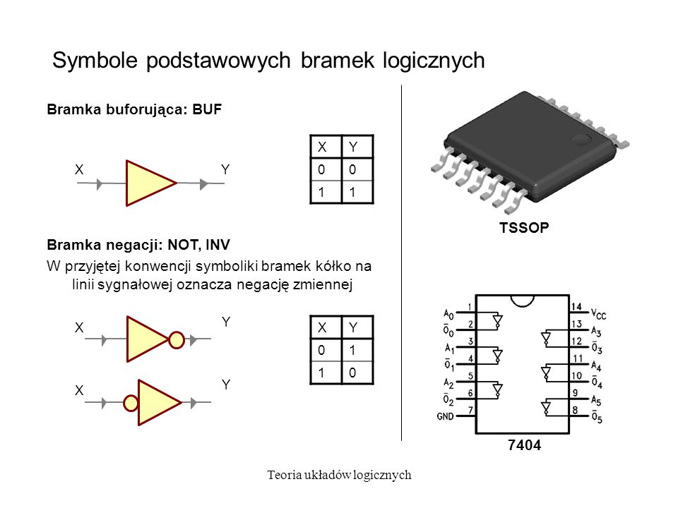 Symbole podstawowych bramek logicznych