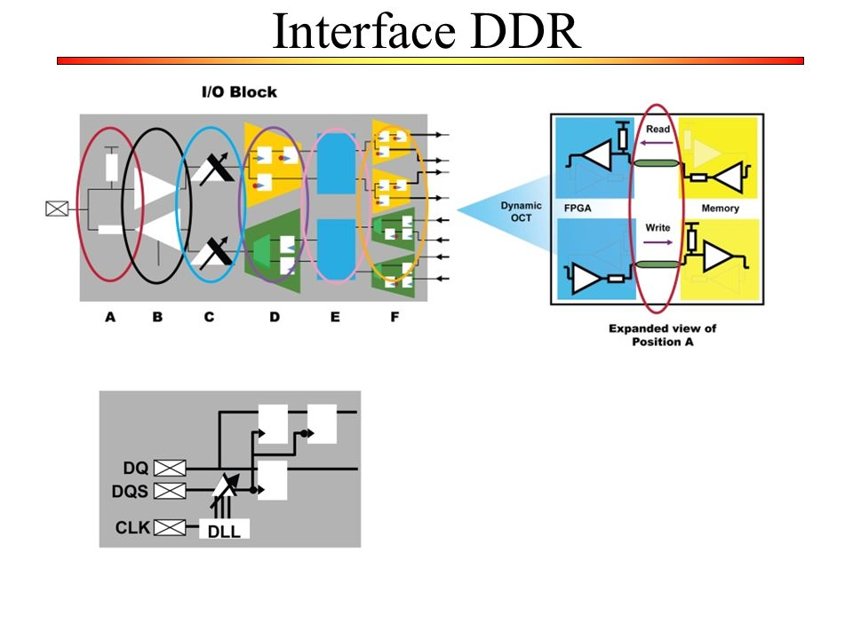 Interface DDR