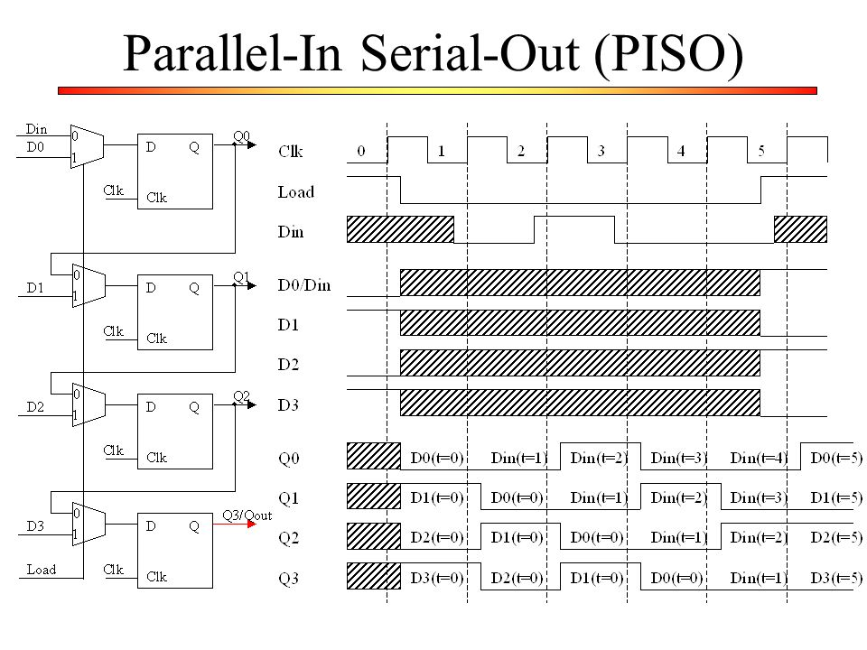Parallel-In Serial-Out (PISO)