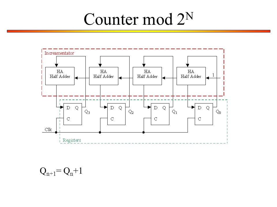 Counter mod 2N Qn+1= Qn+1