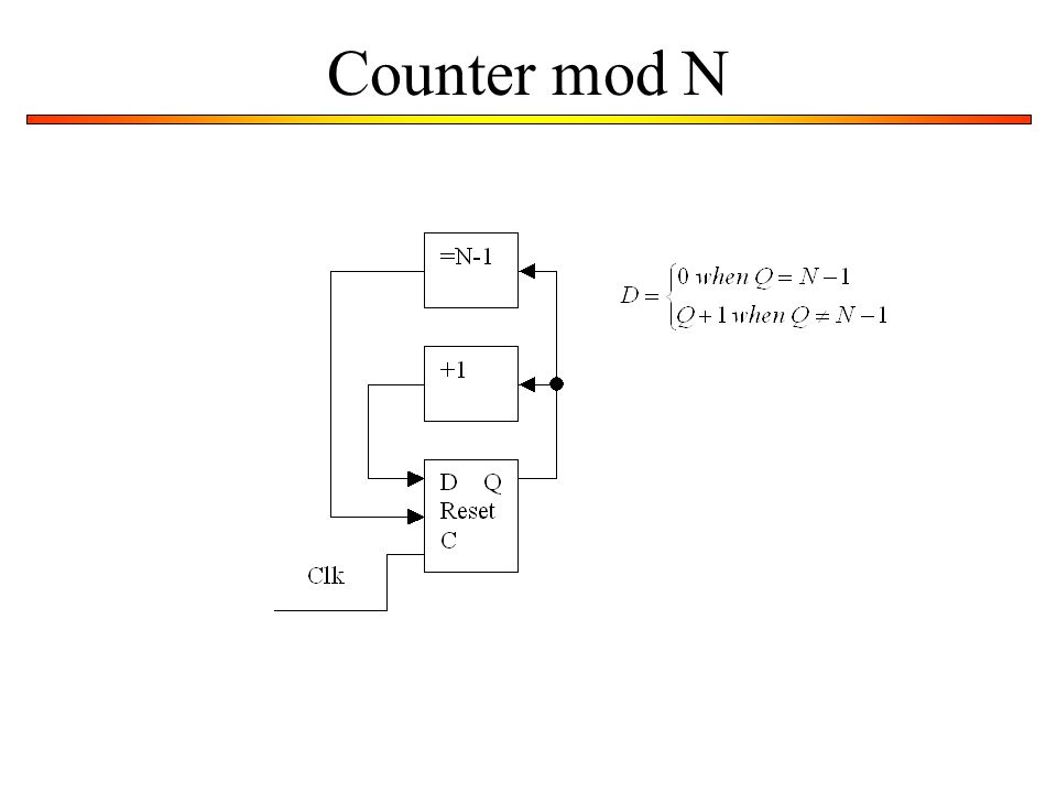 Counter mod N