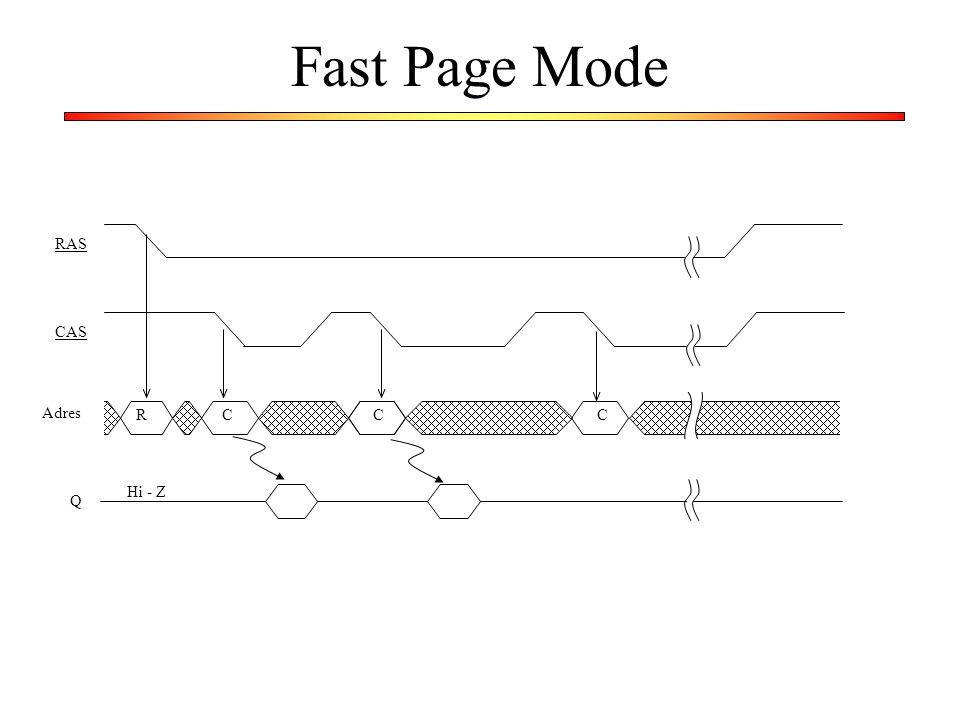 Fast Page Mode R C RAS CAS Adres Hi - Z Q