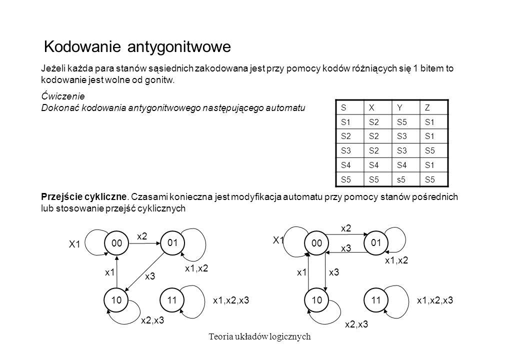 Kodowanie antygonitwowe