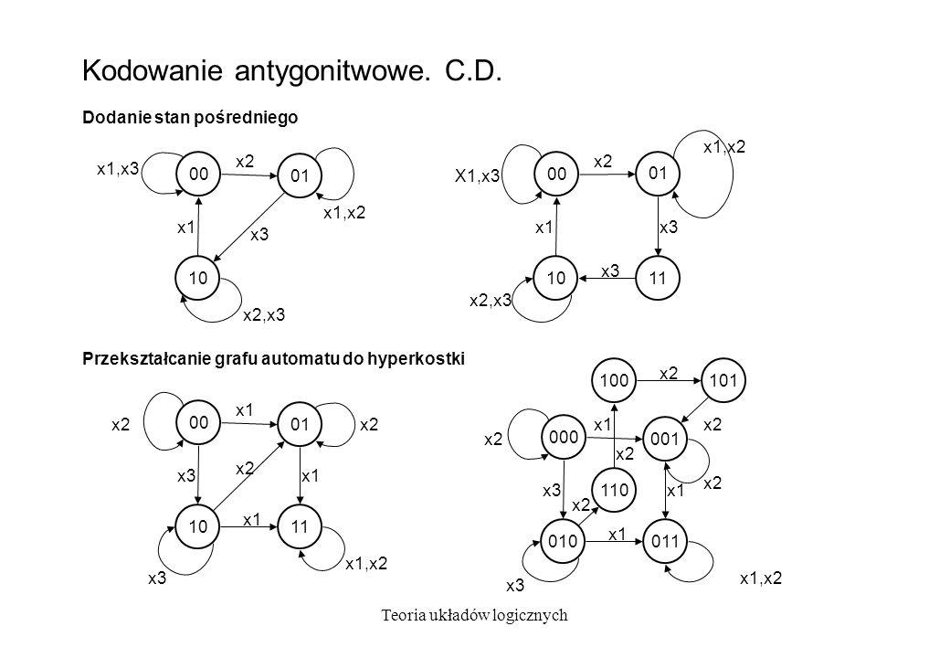 Kodowanie antygonitwowe. C.D.