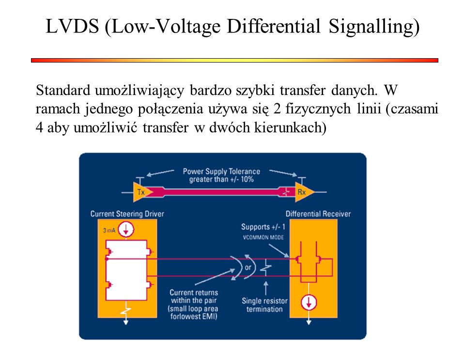 LVDS (Low-Voltage Differential Signalling)