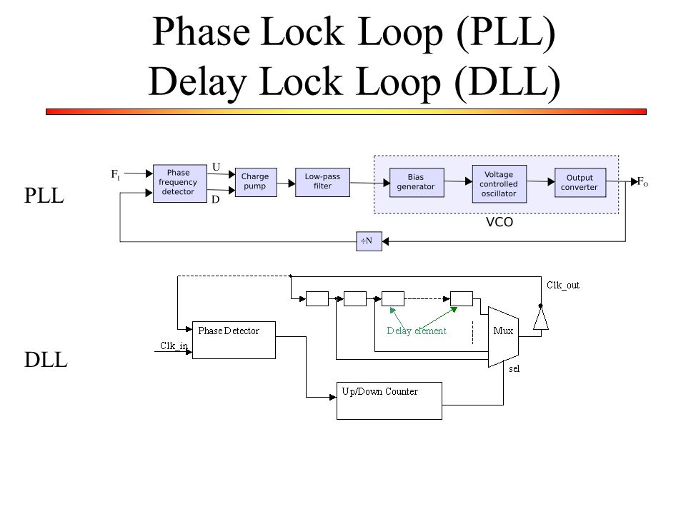 Phase Lock Loop (PLL) Delay Lock Loop (DLL)